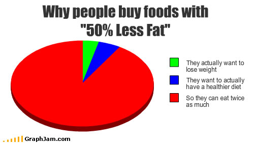 "why people buy food with ""50% less fat"""